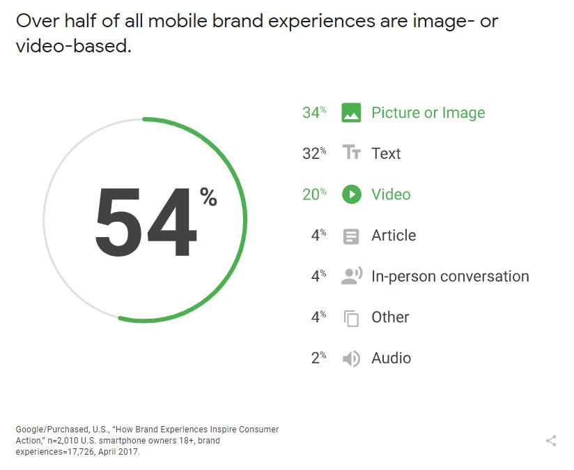 Google study on visual content