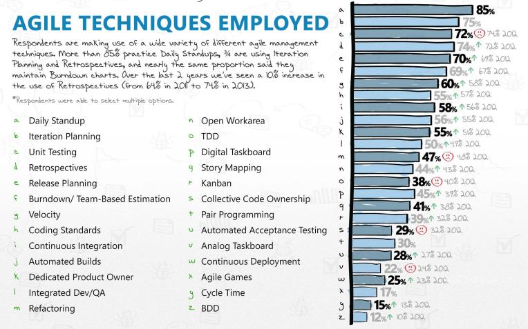VersionOne 2013 most used Agile techniques
