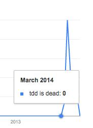 TDD_Is_Dead