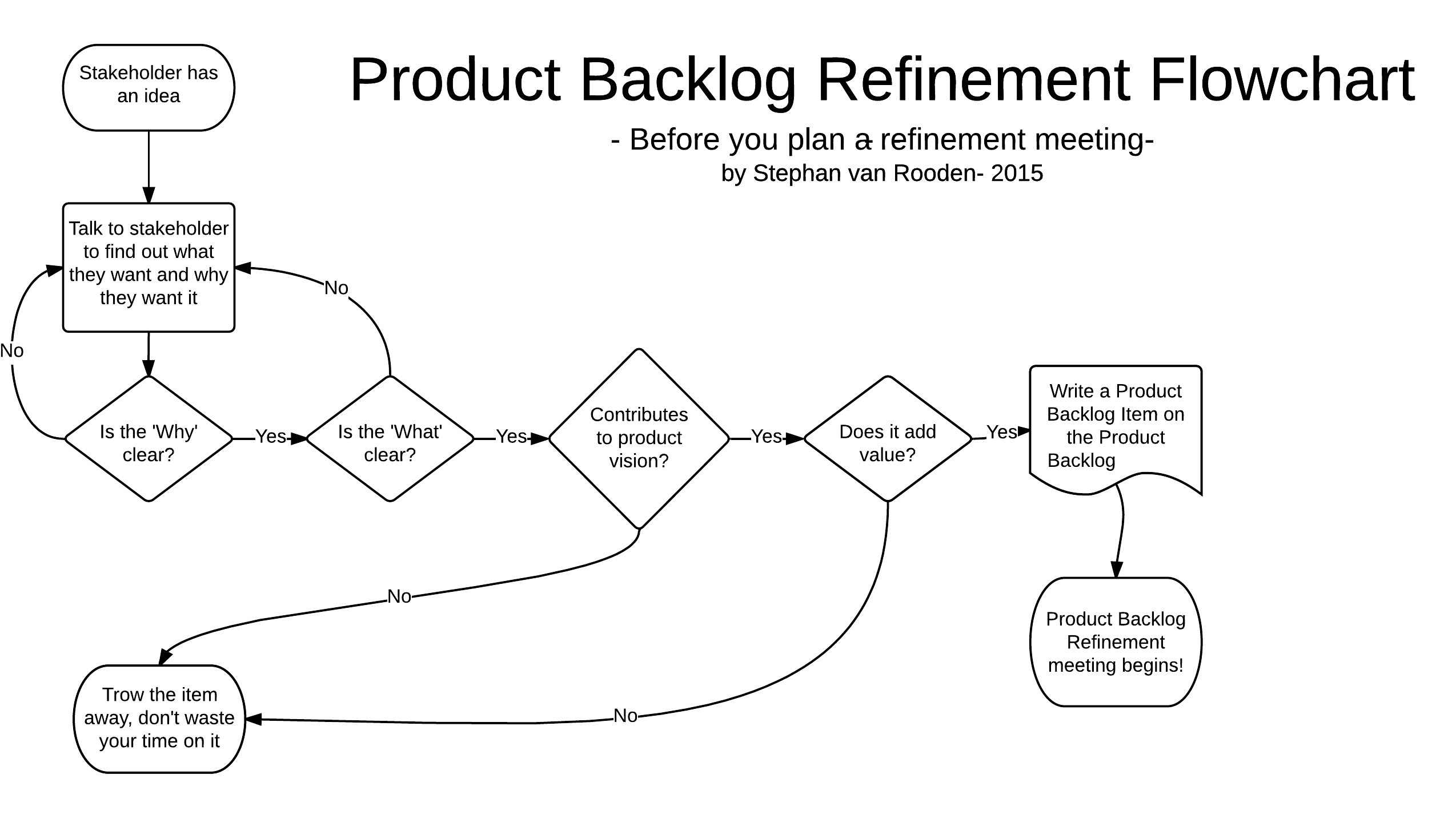 Product Backlog Refinement Explained 13 Scrum