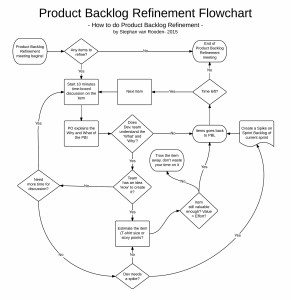 Refinement-Flowchart-Flowchart-Refinement