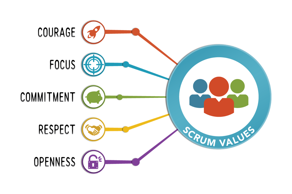 Updates to the Scrum Guide – The 5 Scrum values take center stage