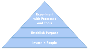 three simple steps to make distributed teams work