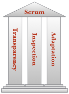Threee Pillars of Empiricism