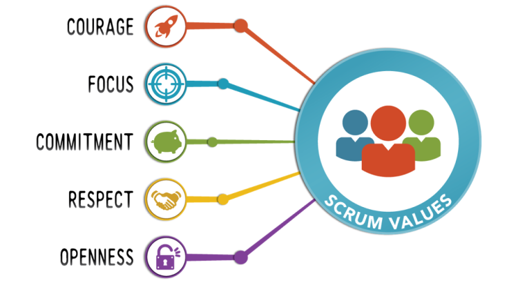 scrum-values-750x410