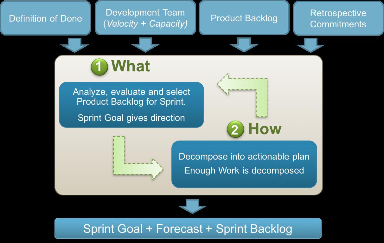 Sprint Planning Meeting Flow