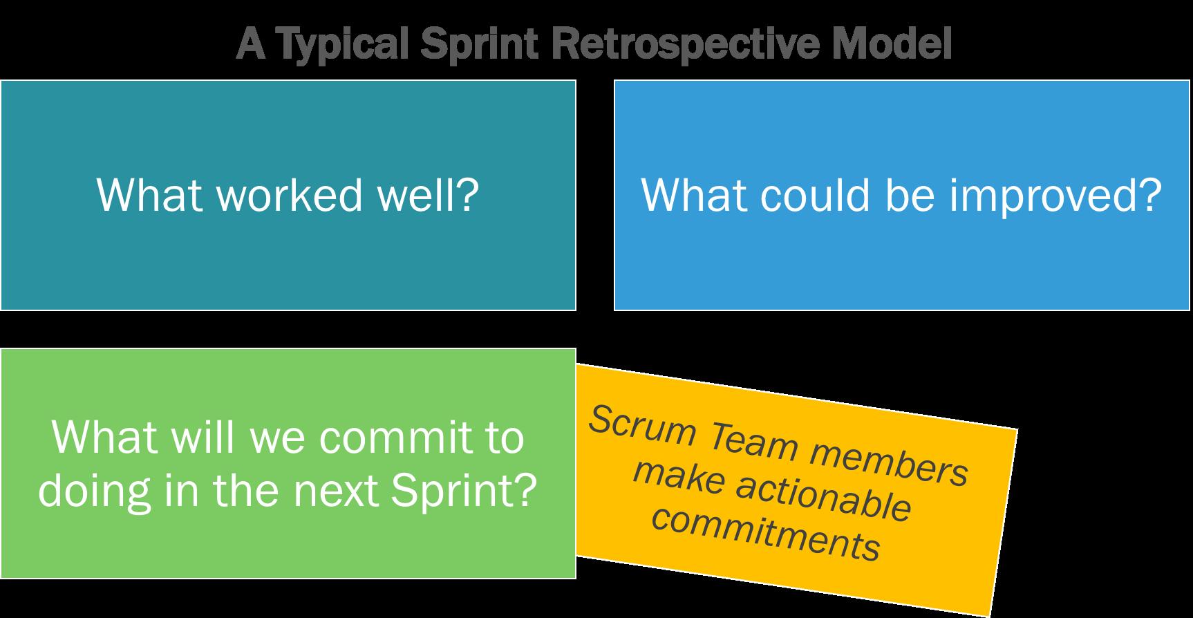 Typical Sprint Retrospective