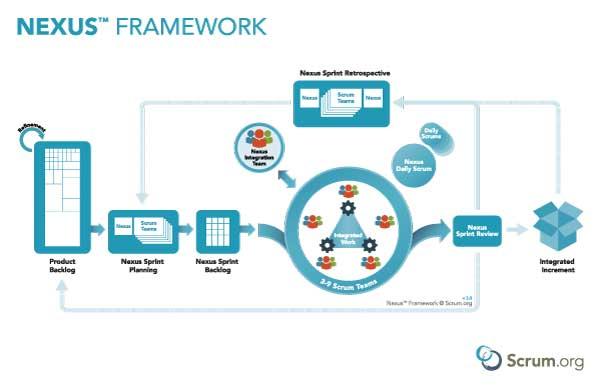 Nexus Framework