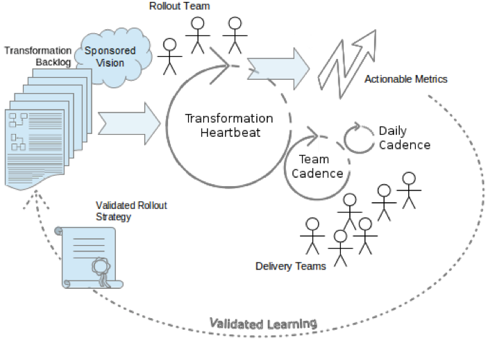The Agile Transformation pattern