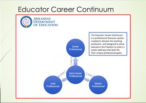 Arkansas Career Continuum