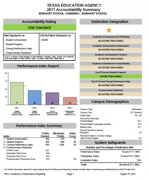 TEA Accountability Report