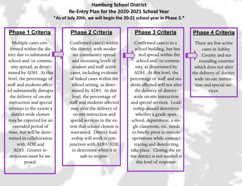 phase criteria