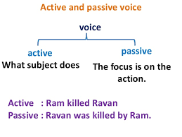 Video: Active and Passive Voice