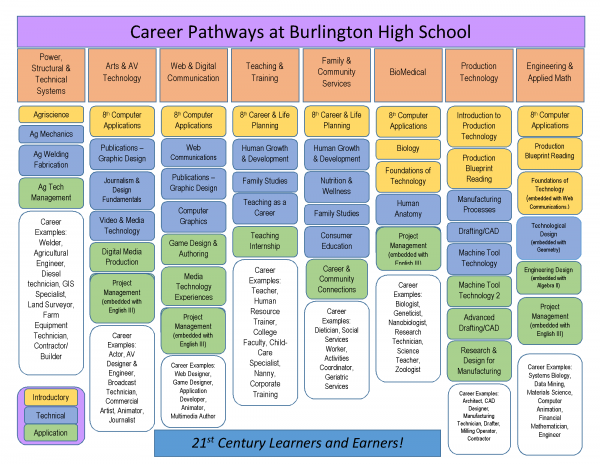 Career Pathways at Burlington High School