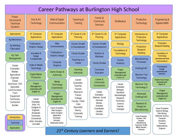 Career Pathways at Burlington High School