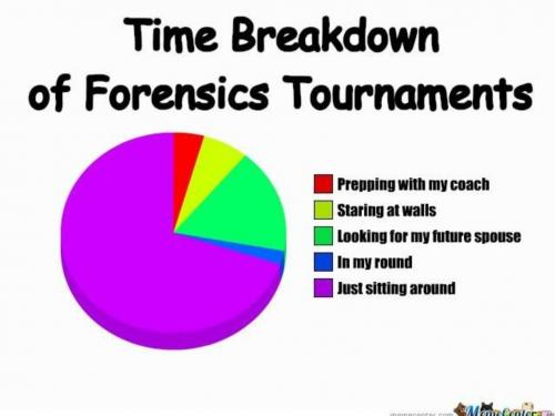 time breakdown