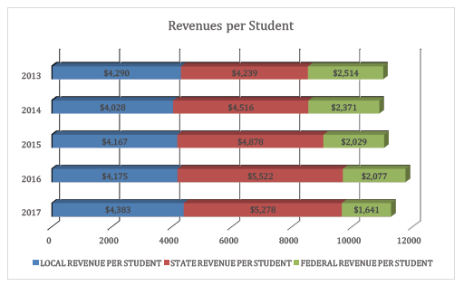 Total Revenues per Student - All Government Funds