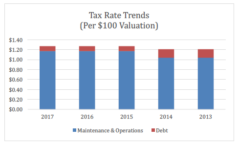 Tax Rate Trends