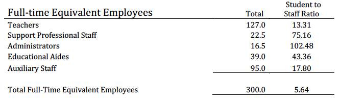 Full-Time Equivalent Employees