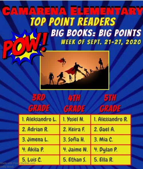 Wk2  Points