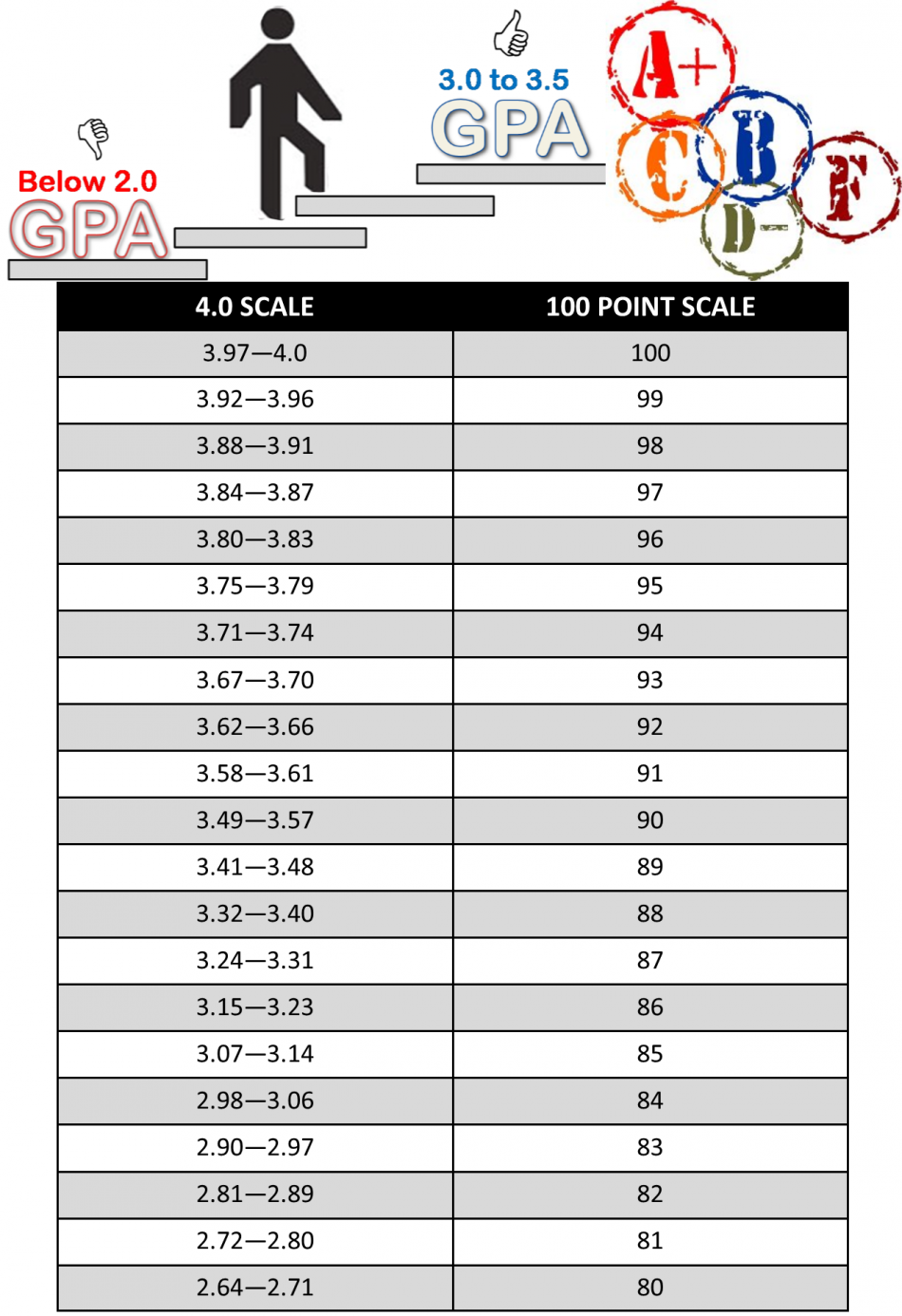 GPA Conversion Table