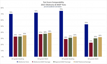 State Test Scores Graph