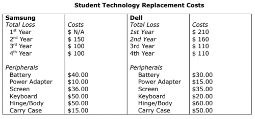 Technology Replacement Charges