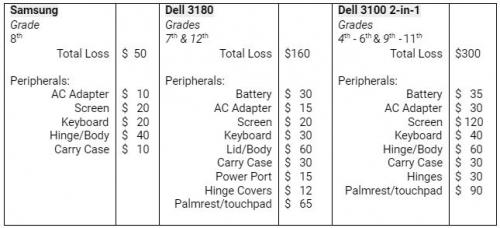 Chromebook Replacement Cost Chart