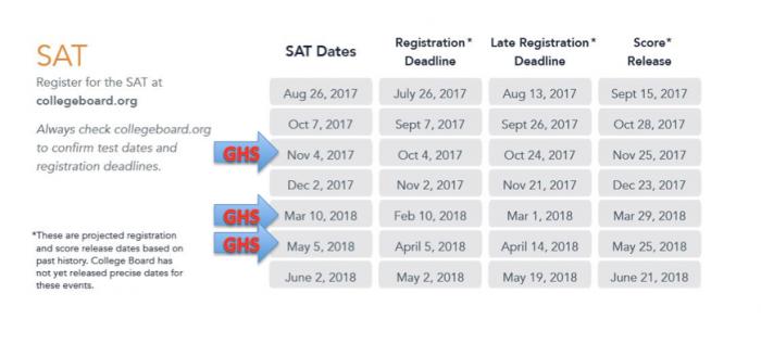 SAT Test Date Image