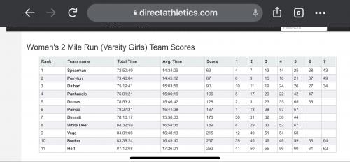 Girls' Cross Country Results at Borger