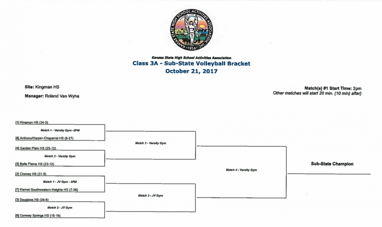 Class 3A - Sub-State Volleyball Bracket