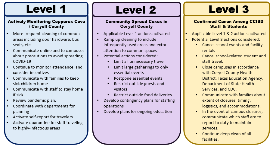 """Infographic showing COVID-19 Response Levels.  For a text version of the information displayed in this infographic, use the link after this image."""
