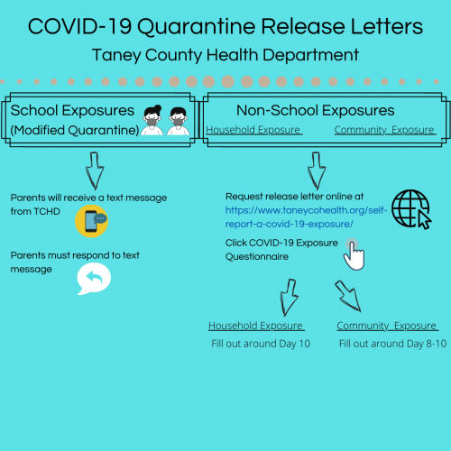 COVID Quarantine Release Letter Instructions