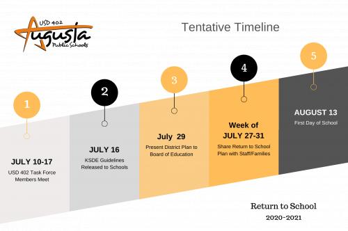 Return to School Timeline