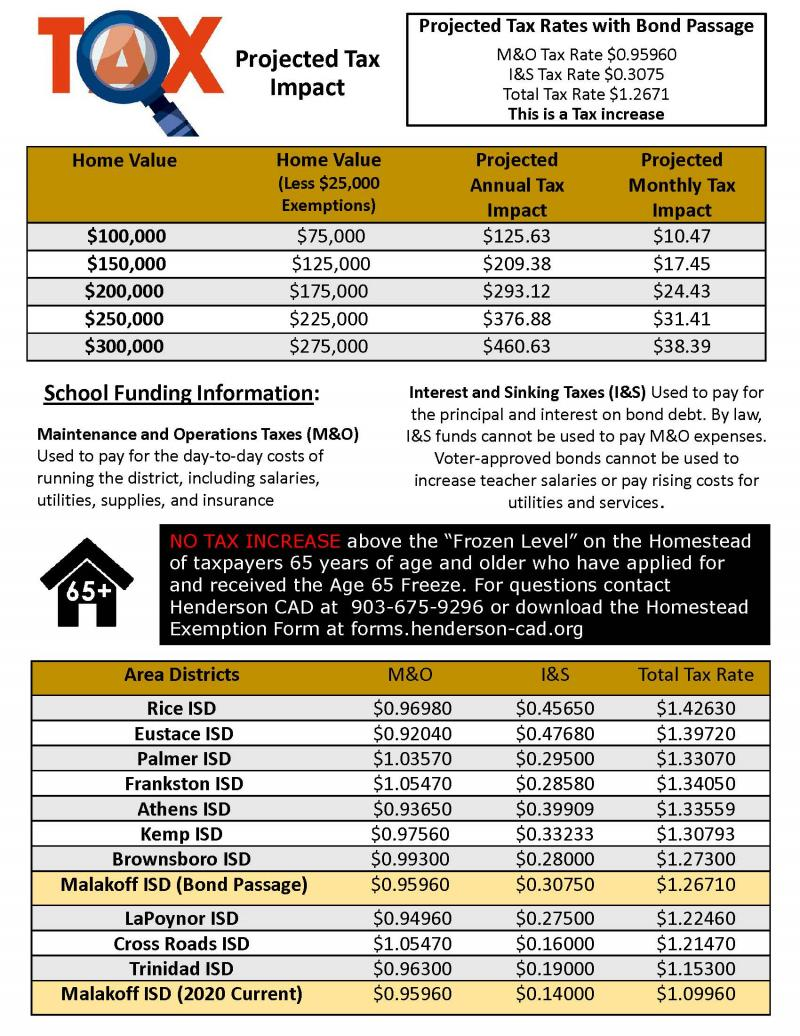 MISD Bond Fact Sheet