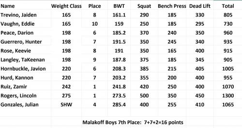 Boys Powerlifting results 1.19.19