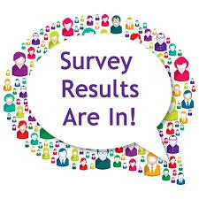 PCSD#1 Survey Results for 4-day School Week Available