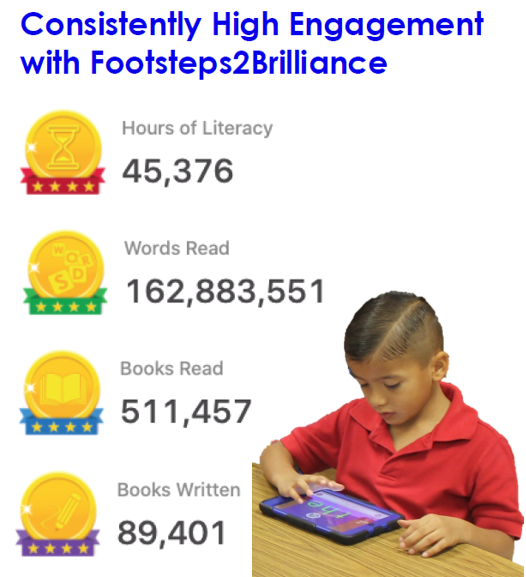 Dramatic Gains on 3rd Grade STAAR Reading with effective School-to-Home Learning