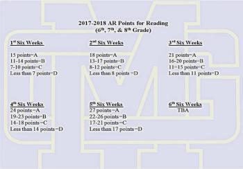A.R. Reading Points