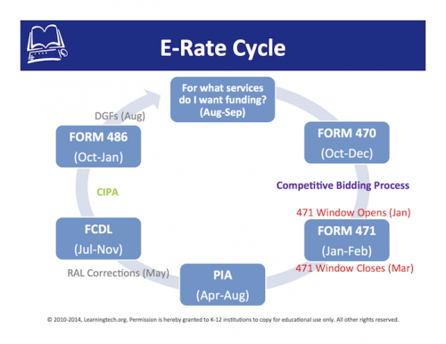 E-Rate-Cycle