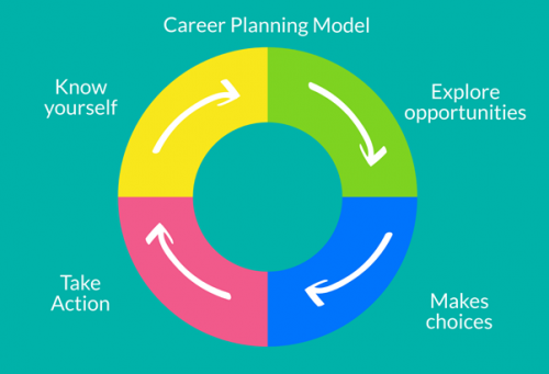 College and Career Path