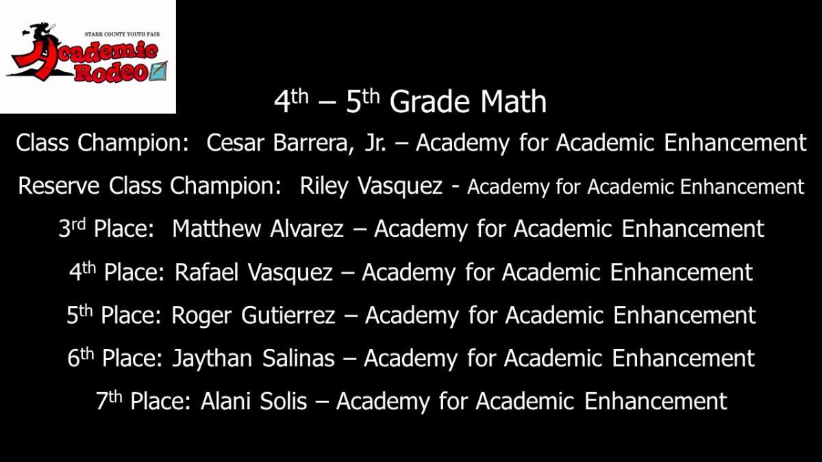 4th-5th grade math results