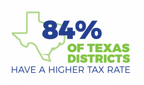 84% of districts have a higher tax rate