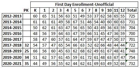 First Day Enrollment 2020-2021