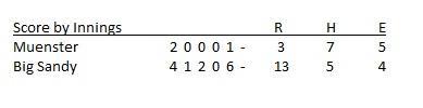 State Box Score