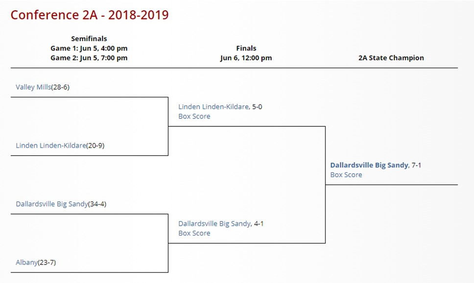 2019 2A State Tournament Bracket