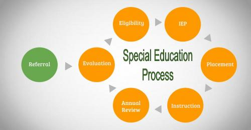 flow chart of evaluation process