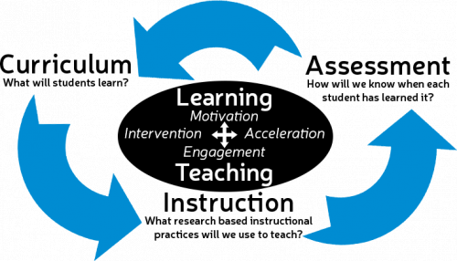 Diagram of the interaction of curriculum, instruction, and assessment