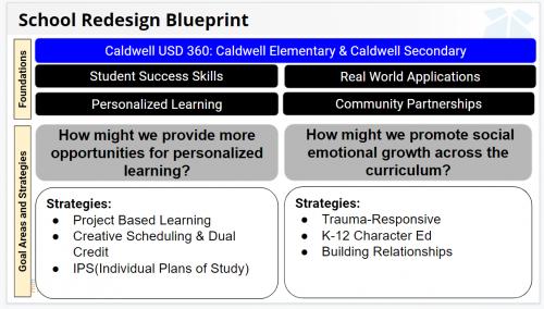 Redesign blueprint graphic