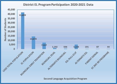 District EL Program Participation 2019-2019 Data